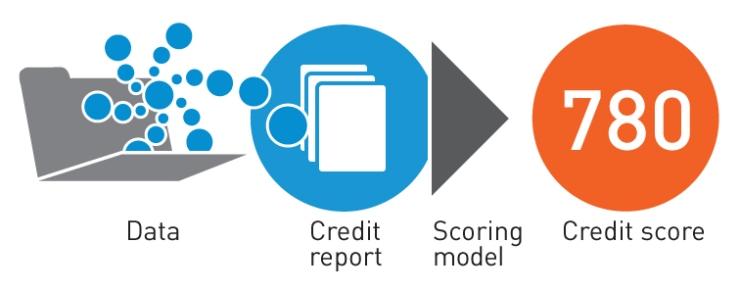 creditreport_creditscore