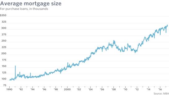 mw-average-mortgage-size